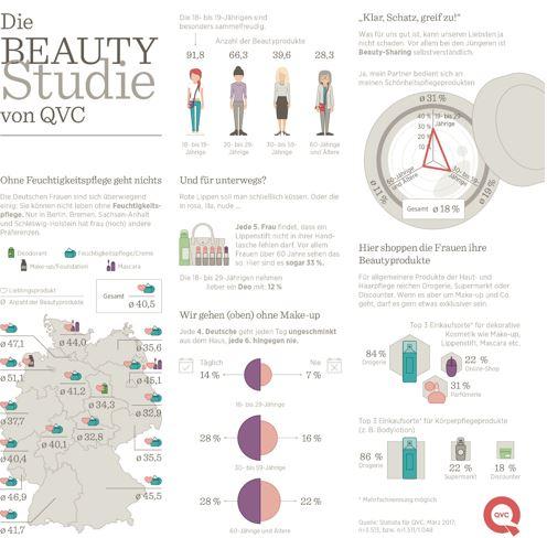Vom No-Make-up-Look bis zum Notfallhelfer Lippenstift: Zehn spannende Fakten über die Beautyrituale der deutschen Frauen