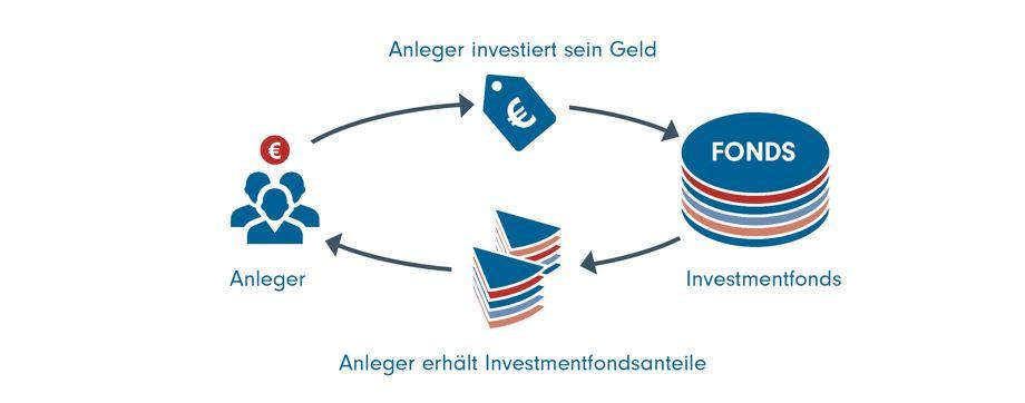 Fonds,Diagram